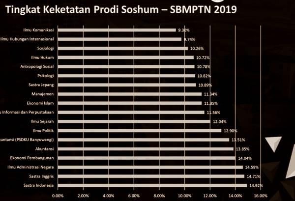 Daftar Jurusan Paling Sedikit Peminatnya di Universitas Airlangga Surabaya untuk Rumpun Soshum Tahun 2019