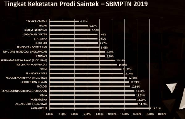 Daftar Jurusan Terbaik dan Terketat di Universitas Airlangga Surabaya untuk Rumpun Saintek Tahun 2019